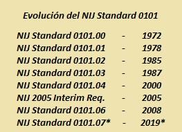 evolución del nij standard 0101